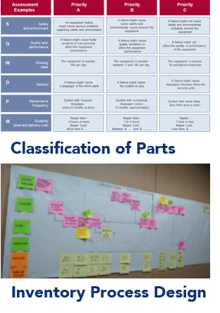 process-design-inventory-classification